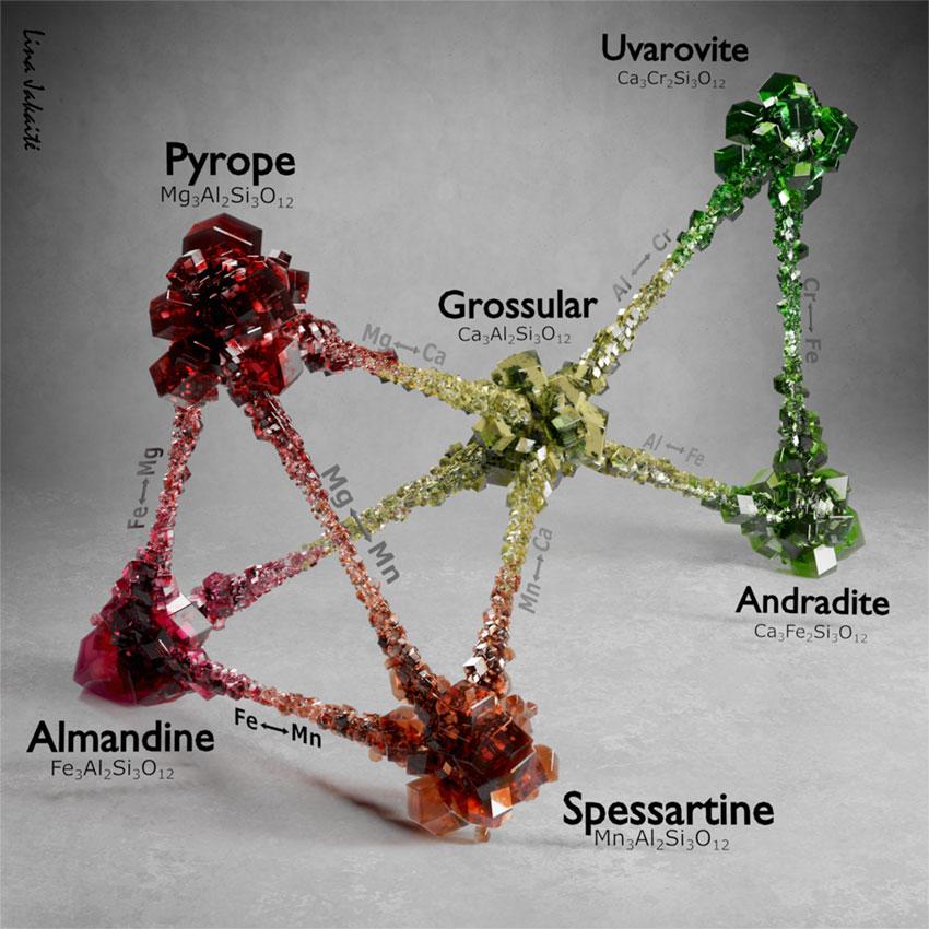 Химический состав граната. Изображение любезно предоставлено Линой Якайте, геологом, Вильнюсский университет.