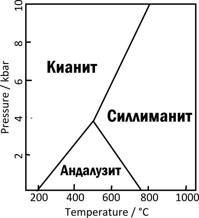 Фазовая диаграмма Al 2 SiO 5