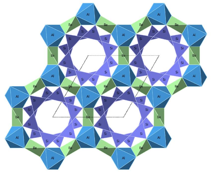 Кристаллическая структура берилла с видом вниз по оси C